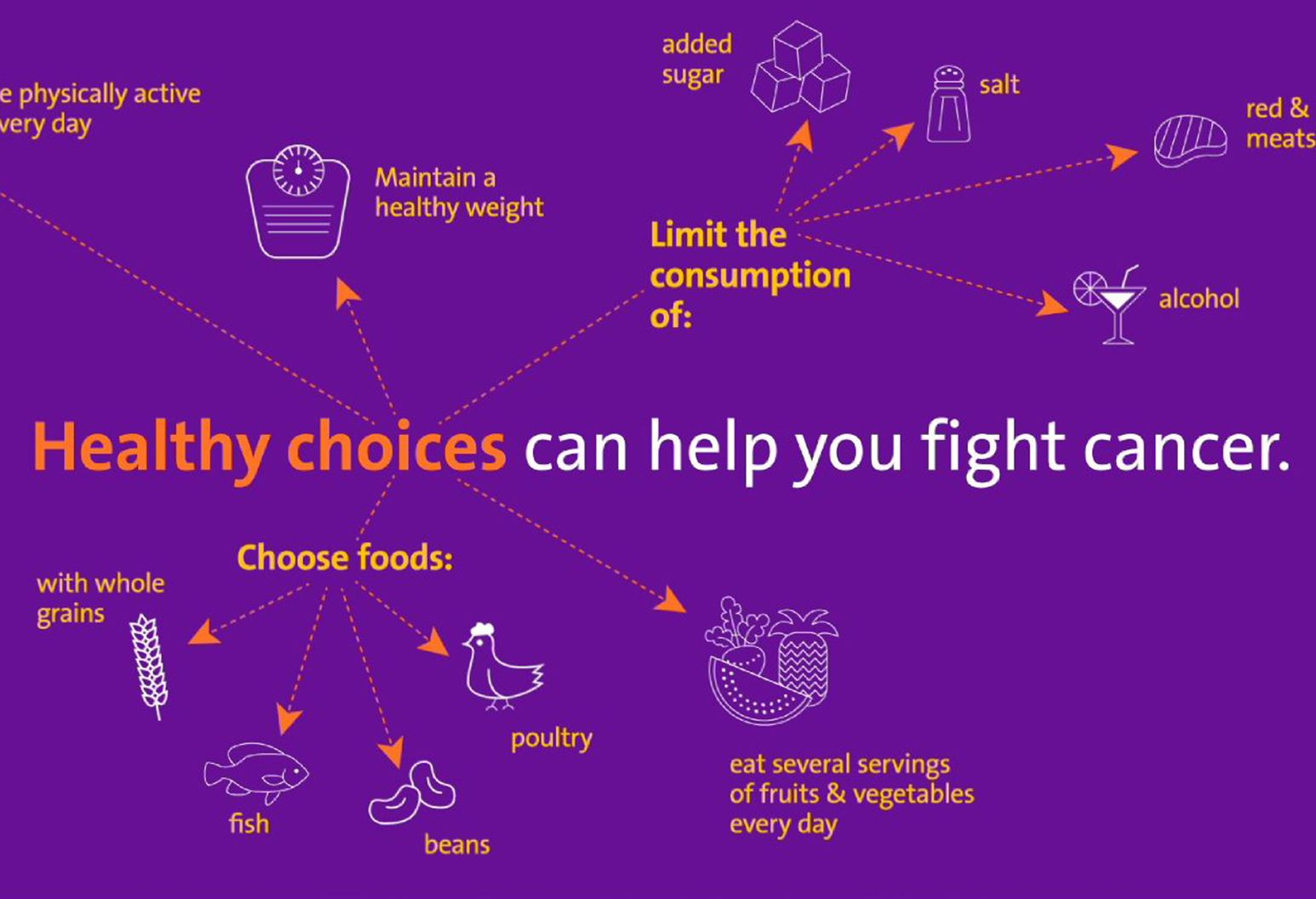 Purple screen with drawings of various food types with the words 'Healthy choices can help you fight cancer'
