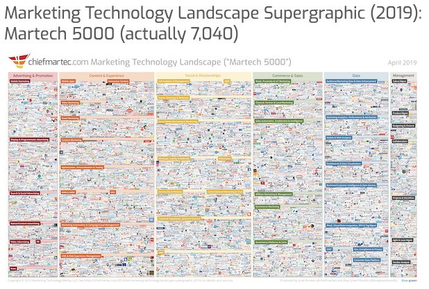 Marketing & martech in 2030: Past, present, and future