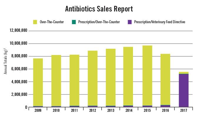 Antibiotics Sales Report Chart