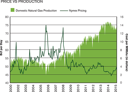 naturalgas_pricevproduction