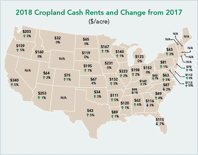 For 2018, the national average for cash rents on cropland is $138 per acre, which is 1.5% higher than 2017.