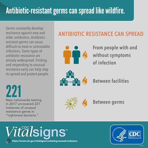 antibiotic-resistant-germs-CDC