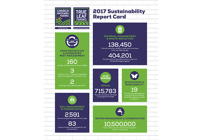 Church-Bros-2017-sustainability_WEB