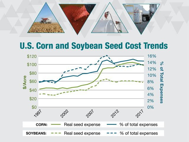 U.S. Corn and Soybean Seed Cost Trends