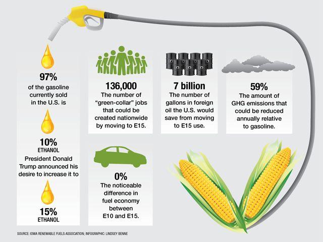 Ethanol stats