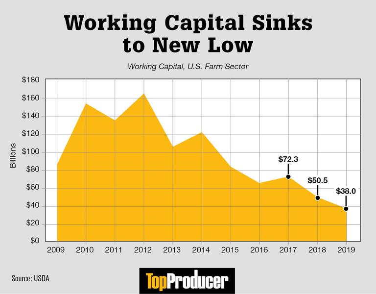 working_capital_sinks_to_new_low_7-15-19.jpg