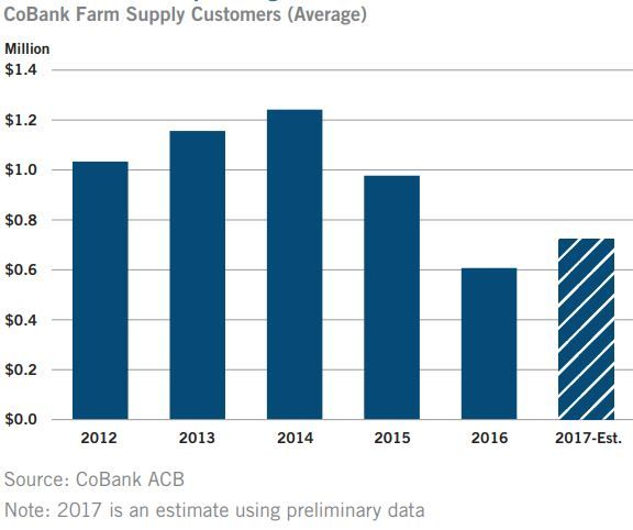 For ag retailer profitability, the greatest impact of the recent mergers will be changes to the rebate programs.