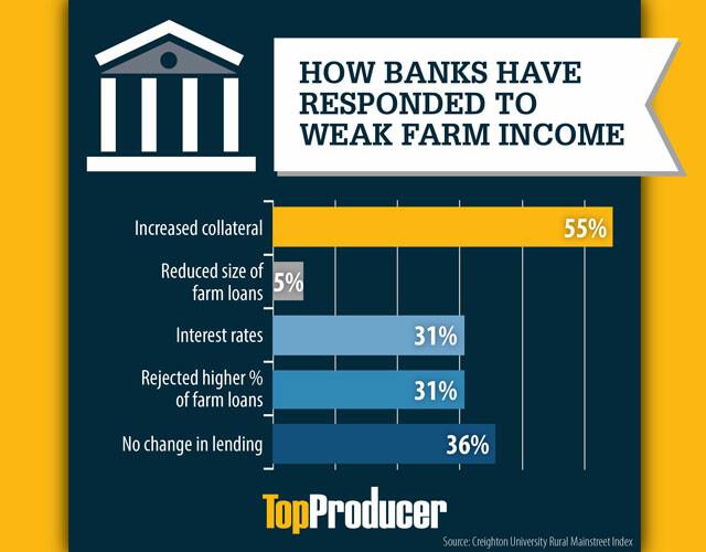 Operating Loan Data