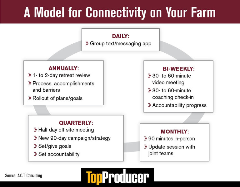 A Model for Connectivity on Your Farm